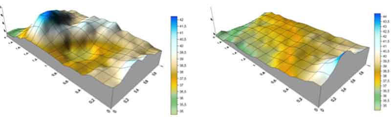 Abb.: 3D-Darstellung vom statischen und extrem niedrigen ErdMagnetFeldes in μT, Kopfende links oben. Links: Mit LattenrostMotor unter dem Bett; Rechts: Mit ausgebautem LattenrostMotor.
